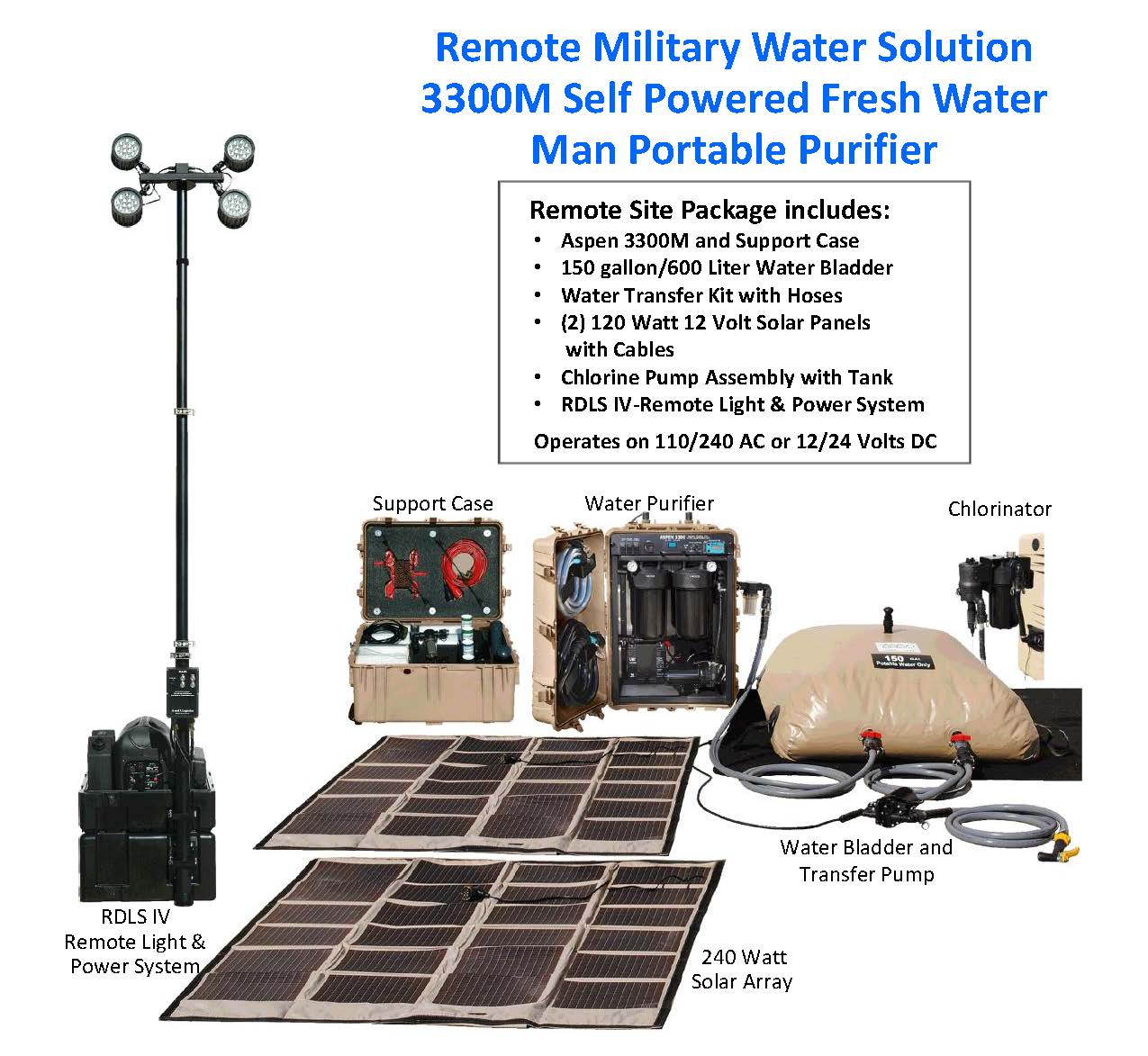 Remote Solutions | Aspen Water Inc